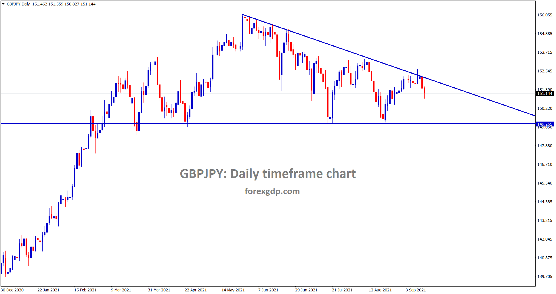 GBPJPY is falling from the top looks like Descending Triangle pattern