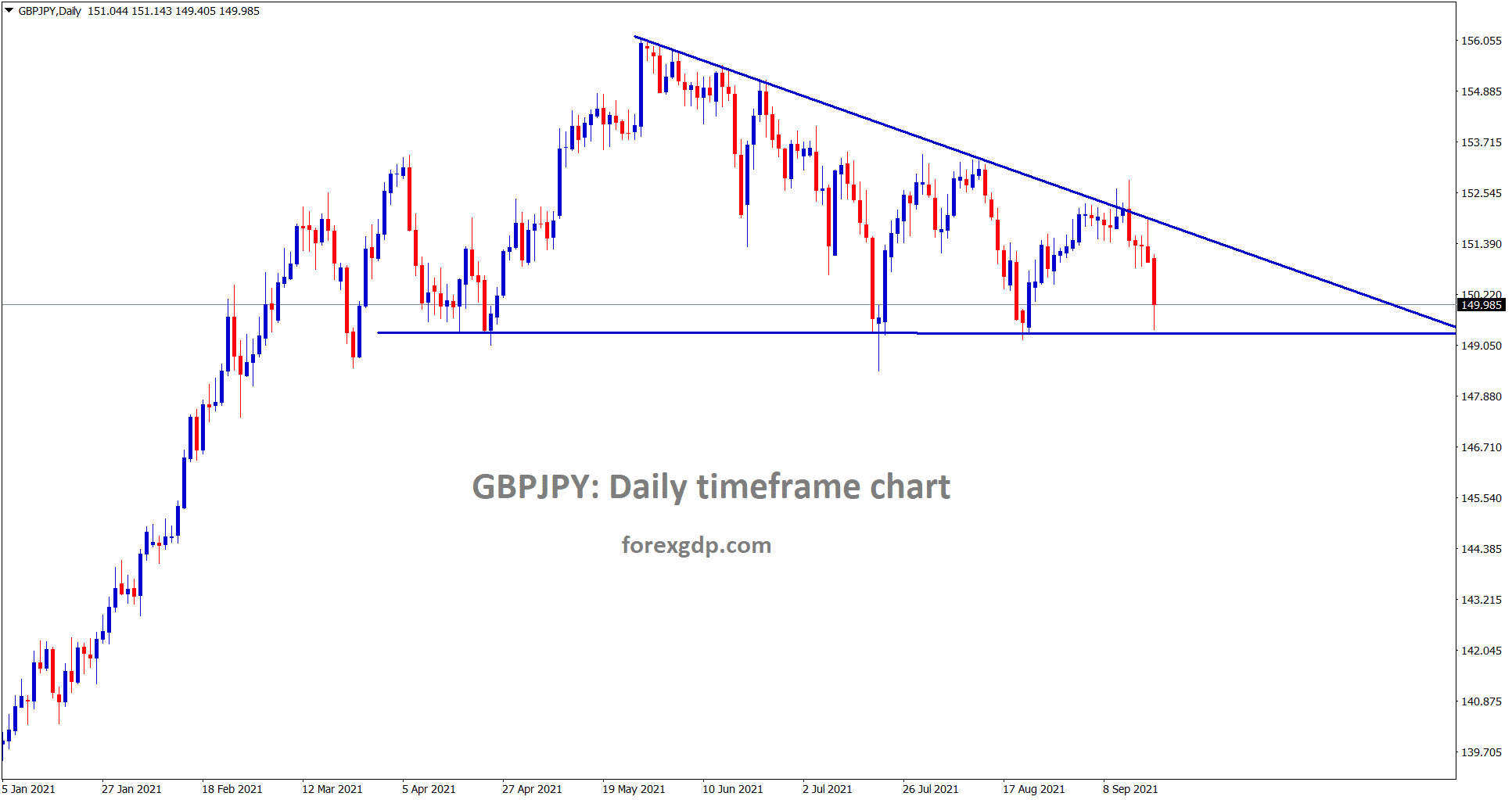 GBPJPY is going to break the descending triangle soon