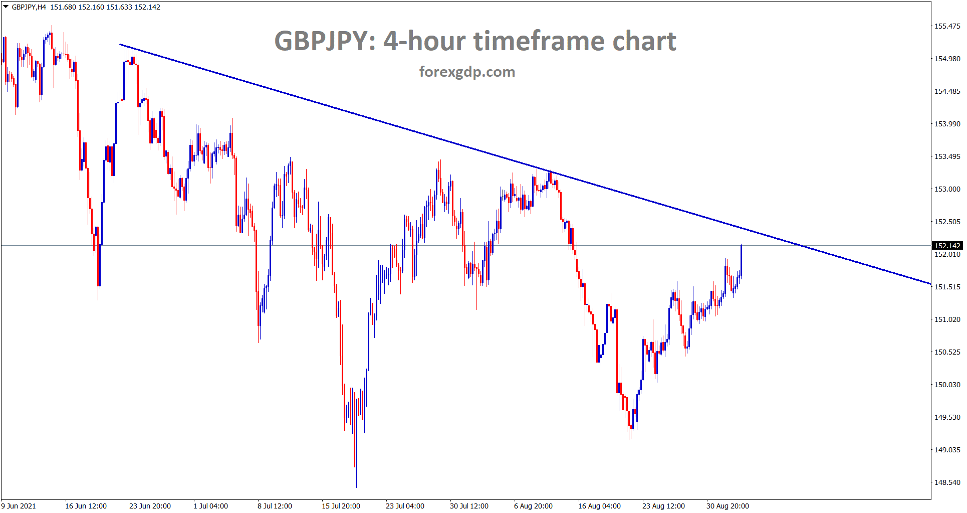 GBPJPY is going to reach the lower high area of the downtrend line