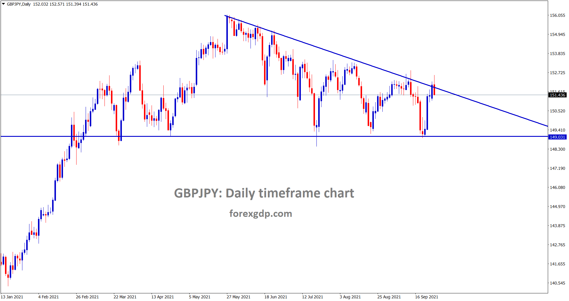 GBPJPY is making a correction from the lower high area of the Descending Triangle pattern