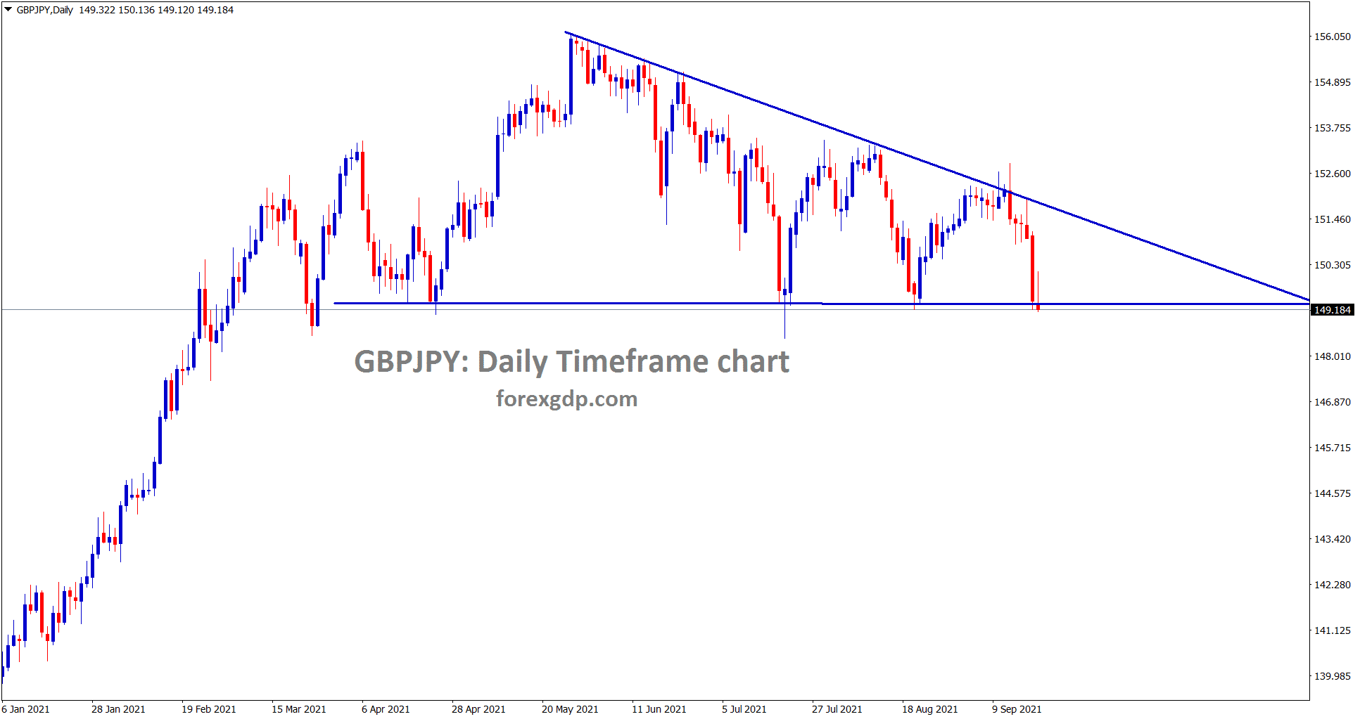 GBPJPY is standing exactly at the support area of descending triangle pattern