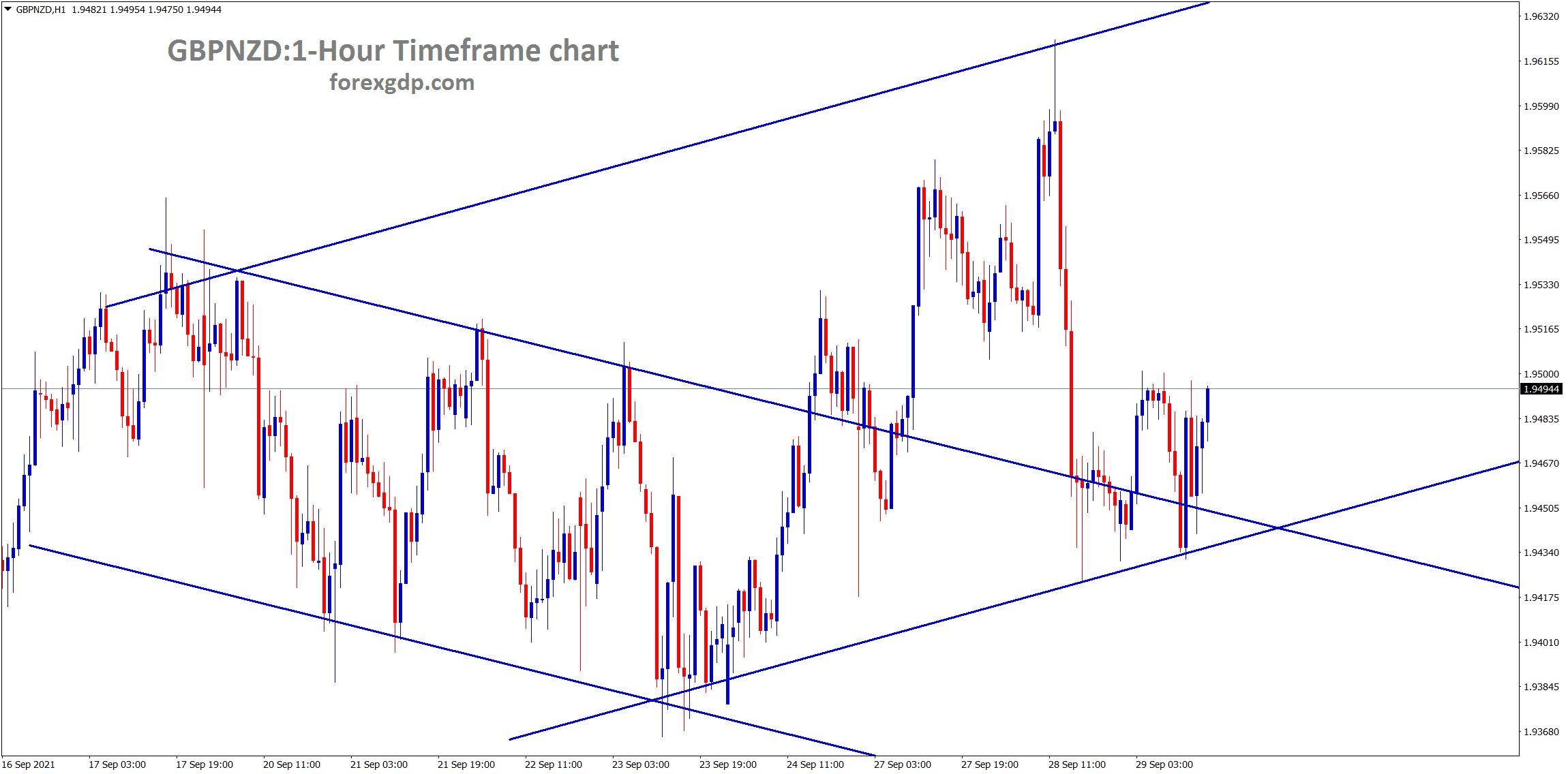 GBPNZD is moving in a channel ranges