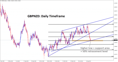 GBPNZD is rebounding from the higher low of ascending channel horizontal support and from 50 retracement area