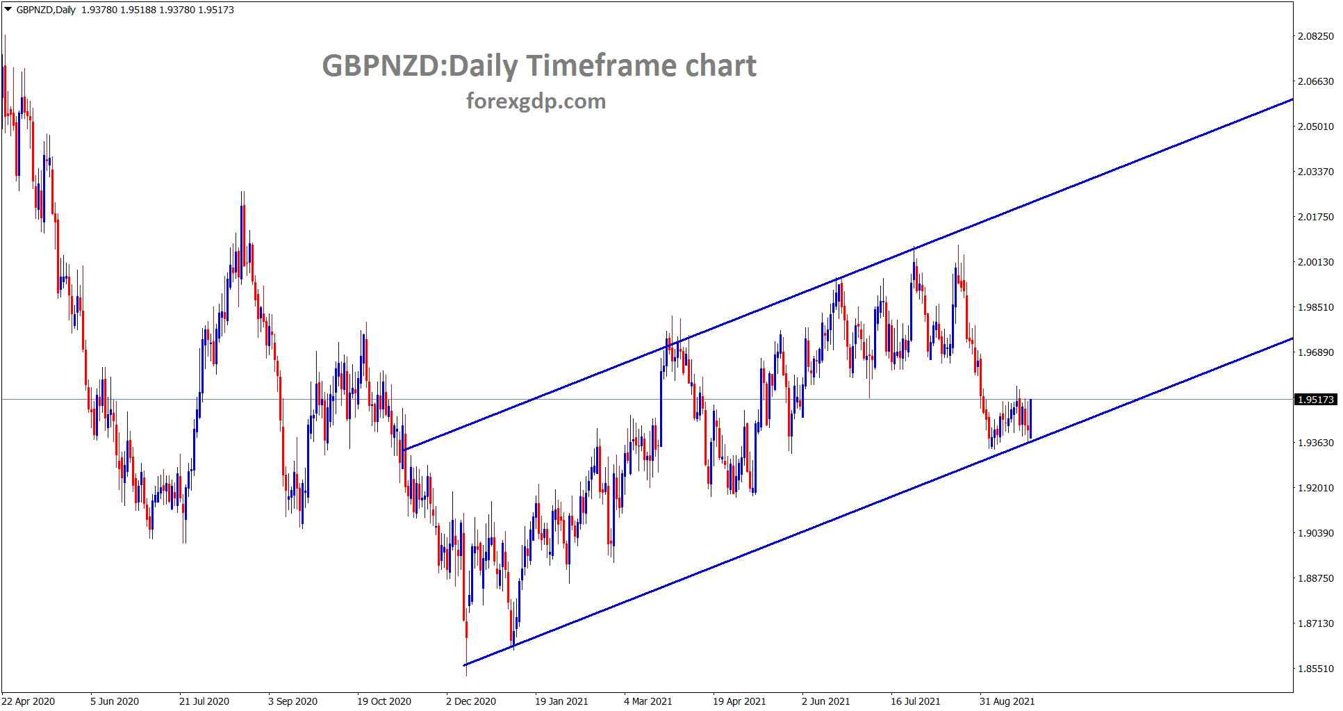 GBPNZD is rebounding from the higher low of the uptrend line