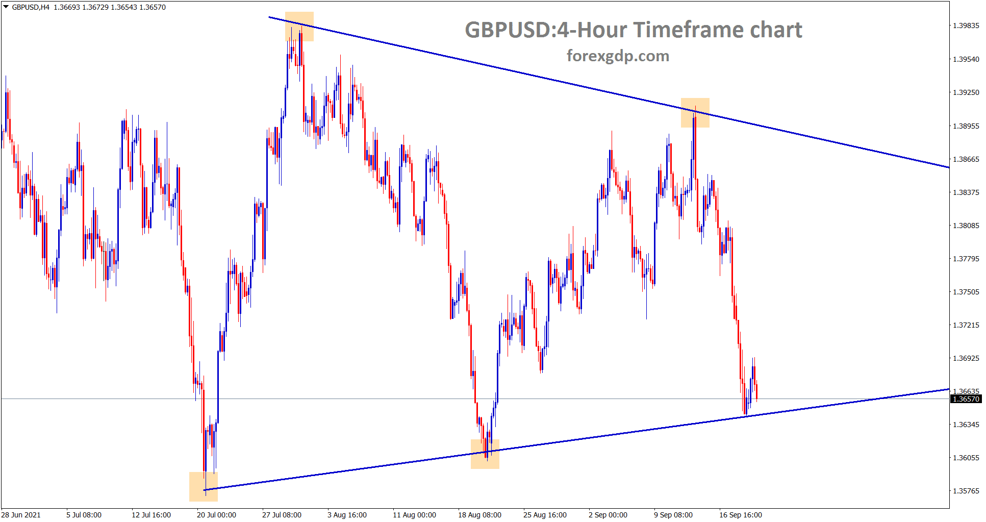 GBPUSD has formed a symmetrical triangle pattern wait for breakout from this pattern