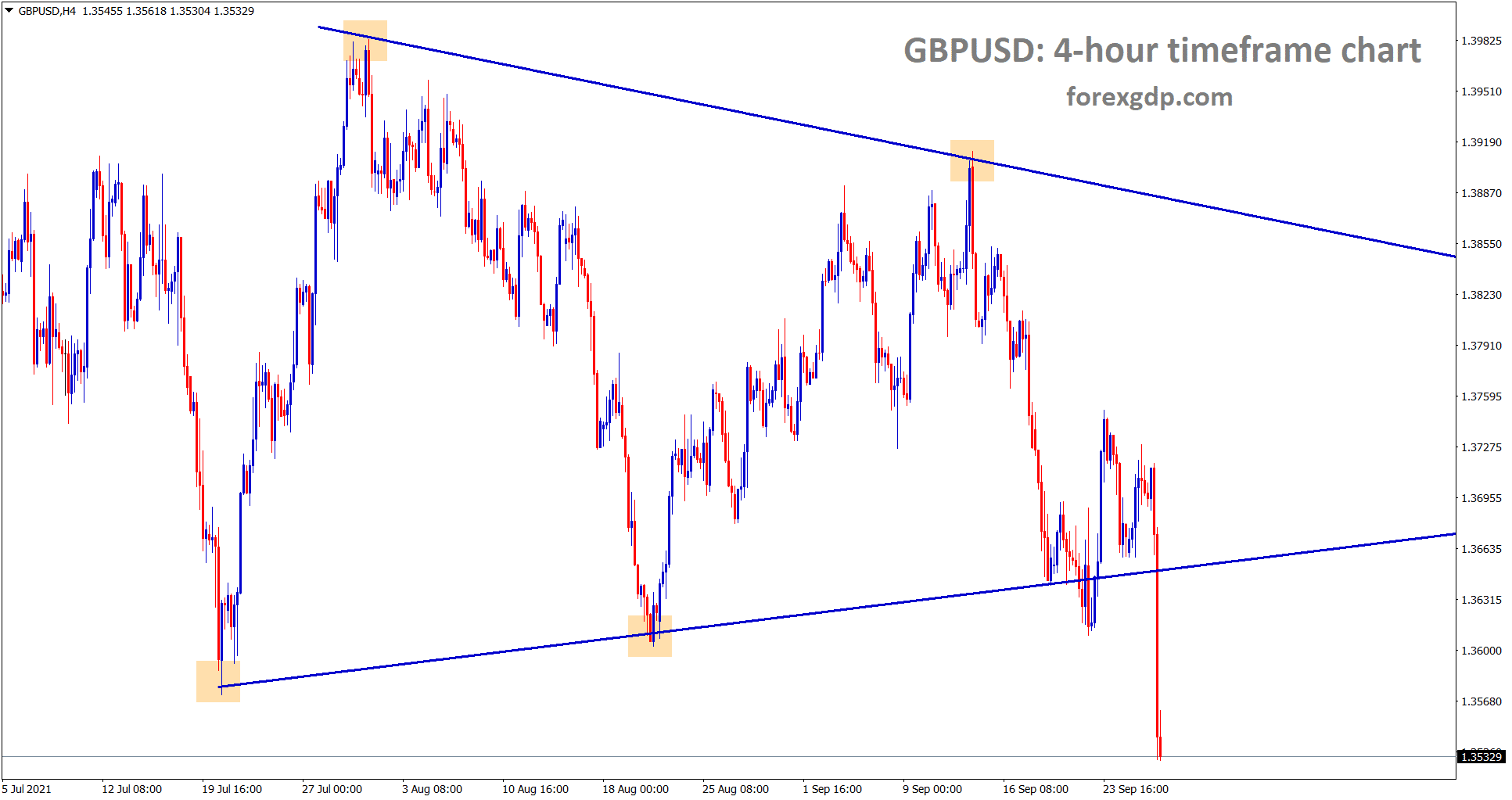 GBPUSD has made a strong breakout today from the symmetrical triangle pattern and also broken all the recent support levels