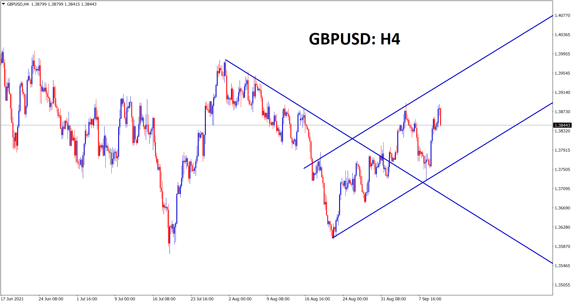 GBPUSD has retested the broken downtrend line and started moving in an Ascending channel