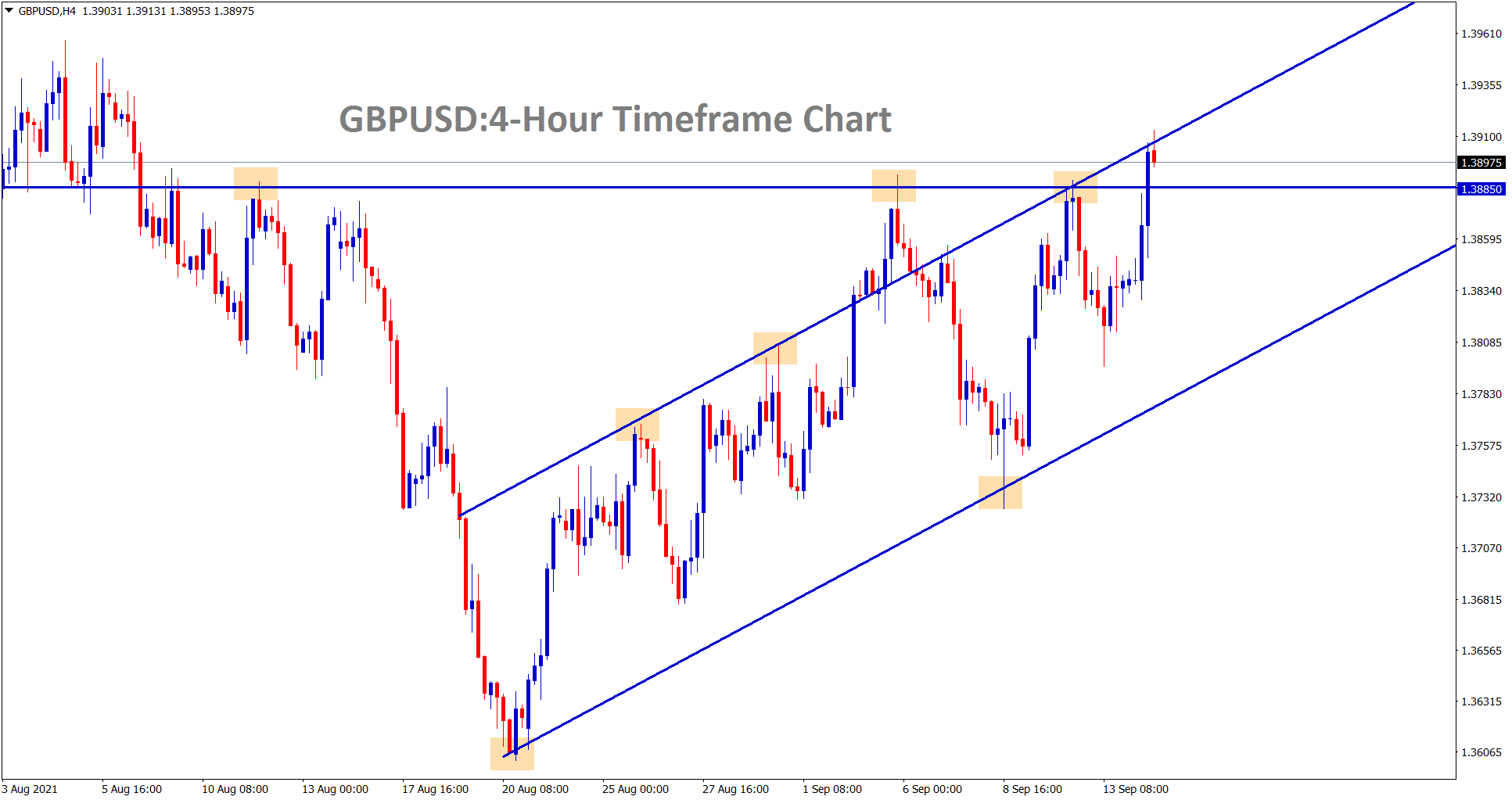 GBPUSD hits the higher high level of the ascending channel line