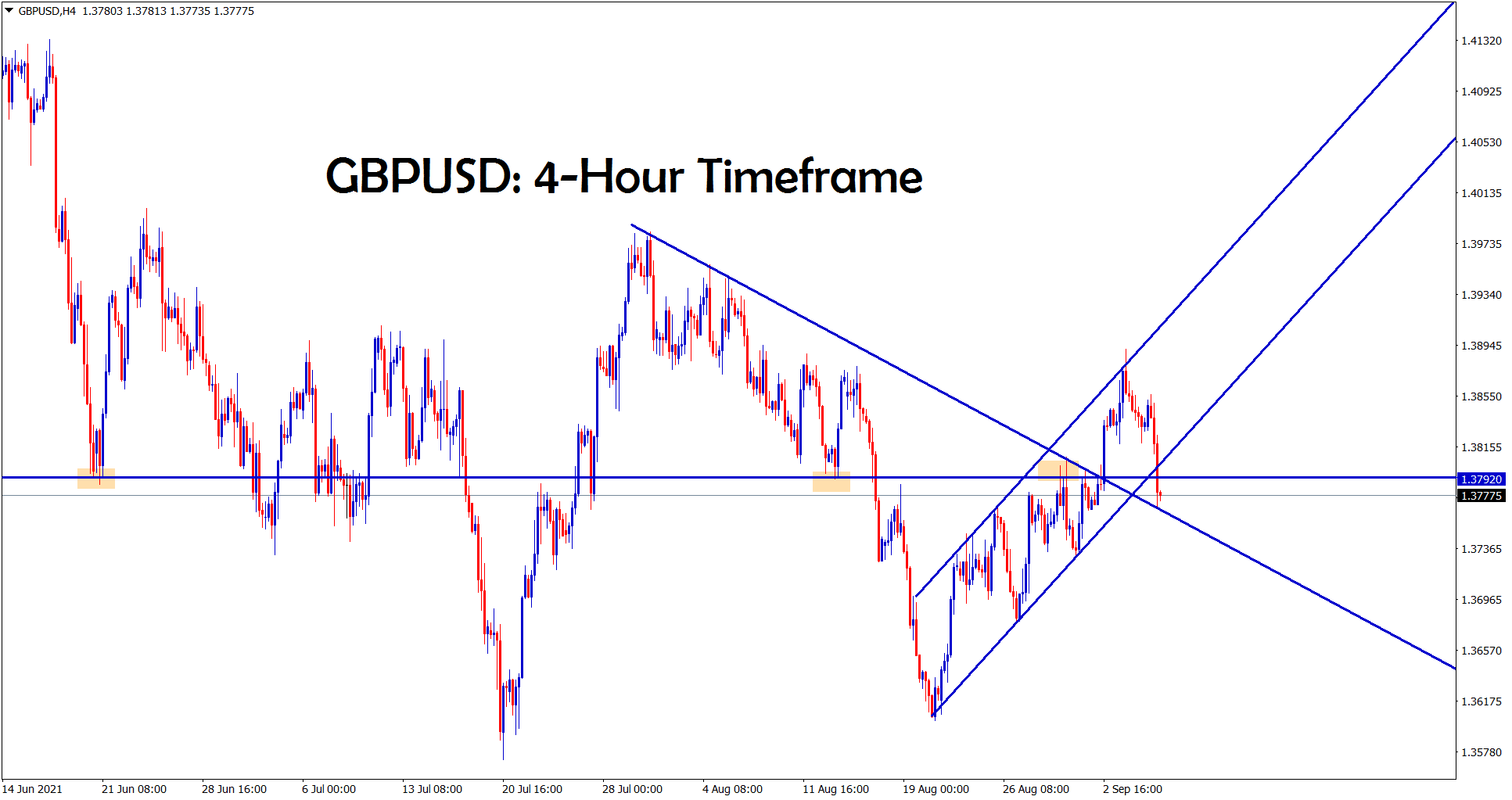 GBPUSD hits the retest zone of the previous broken downtrend line and also reaches the horizontal support area