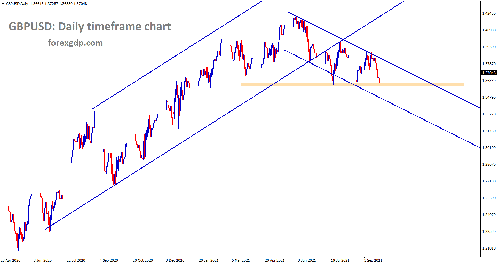 GBPUSD is moving in a channel range and recently the price has rebounded from the support wait for breakout at the support