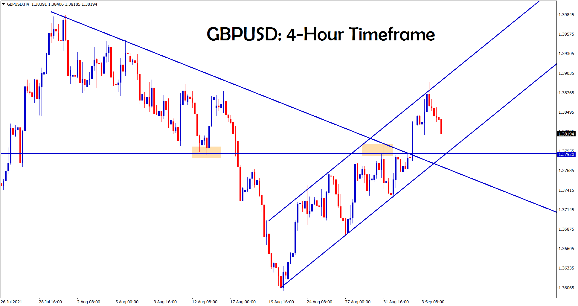 GBPUSD is moving in a channel range