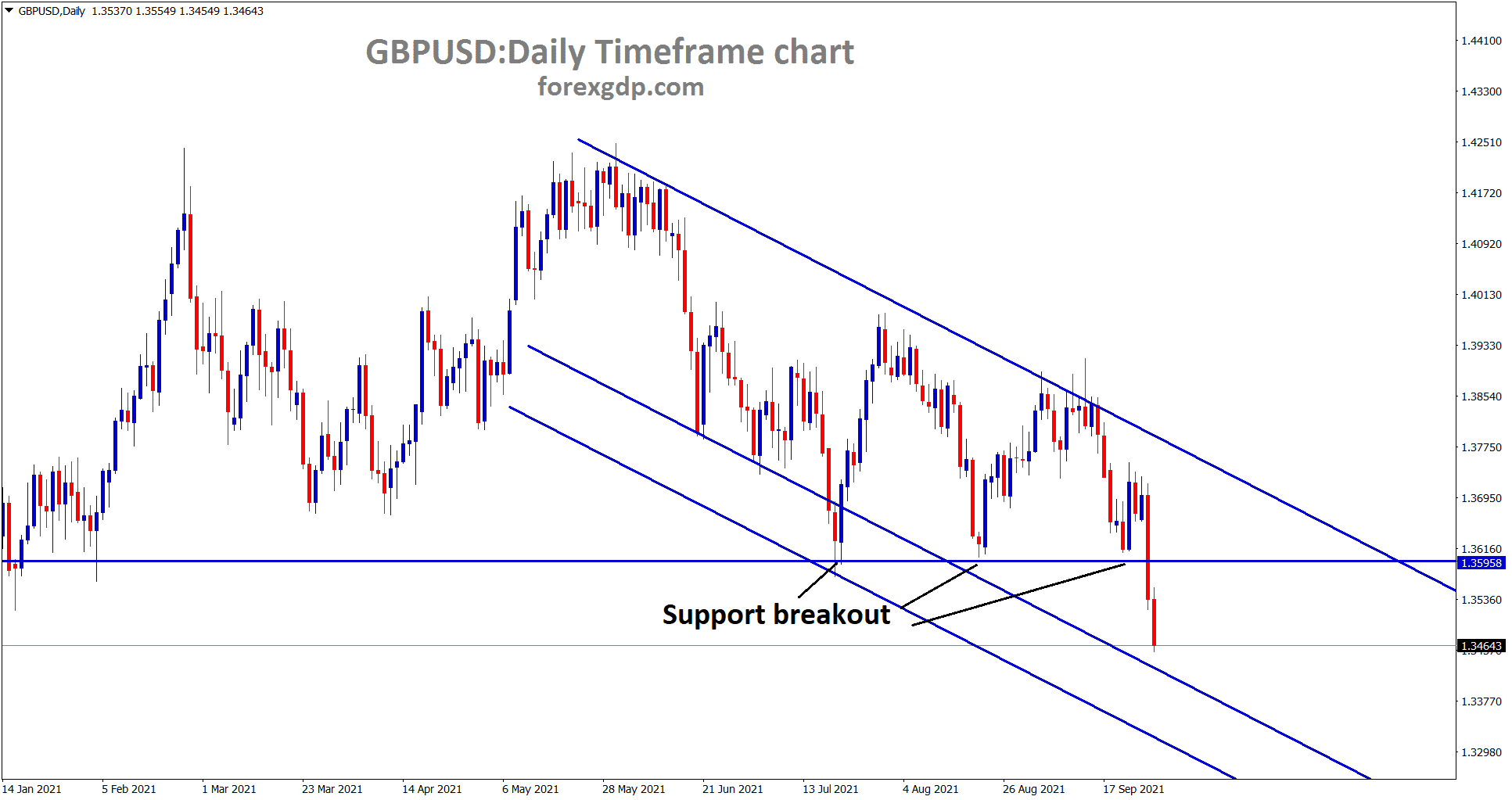 GBPUSD is moving in a downtrend breaking the recent support areas