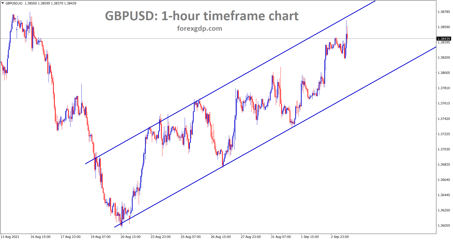 GBPUSD is moving in an Ascending Channel in the 1 hour timeframe chart