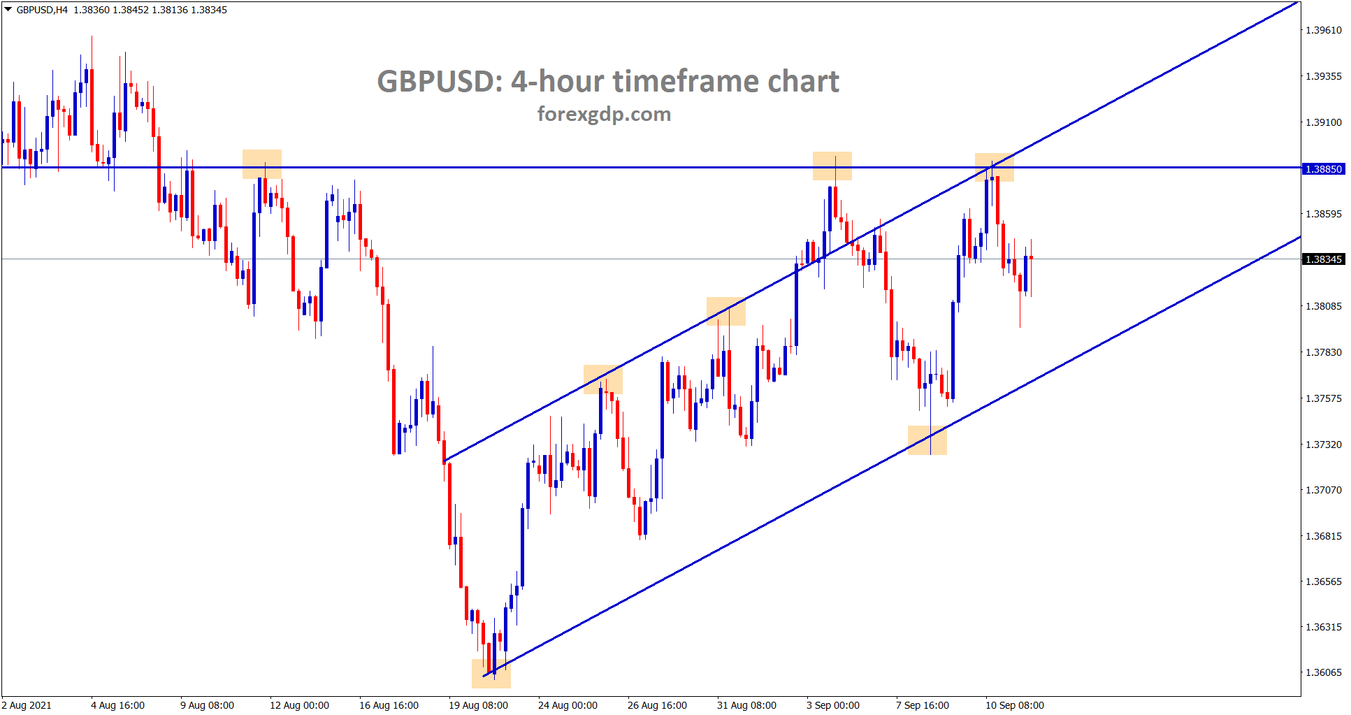 GBPUSD is moving in an Ascending channel line