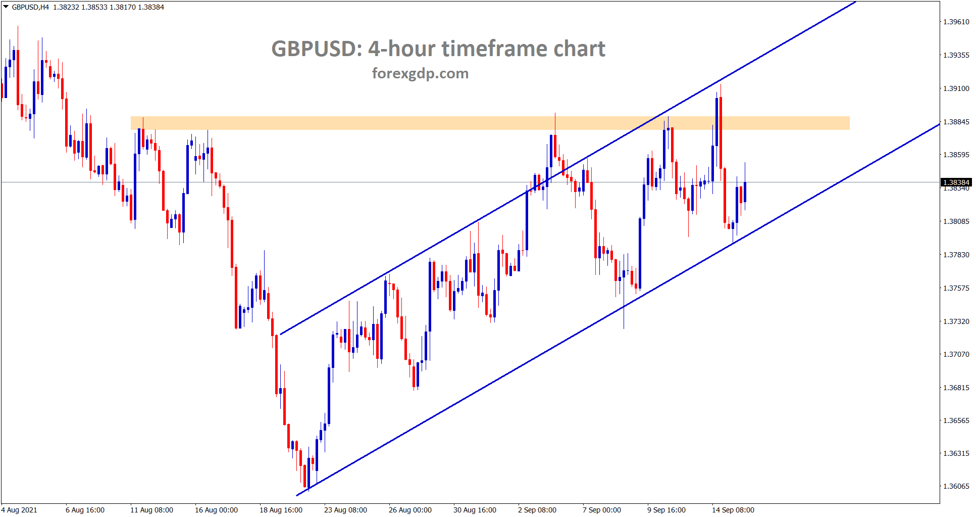 GBPUSD is moving in an Ascending channel range