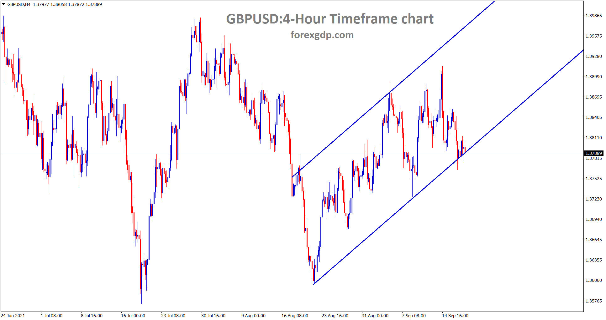 GBPUSD is ranging in an uptrend line