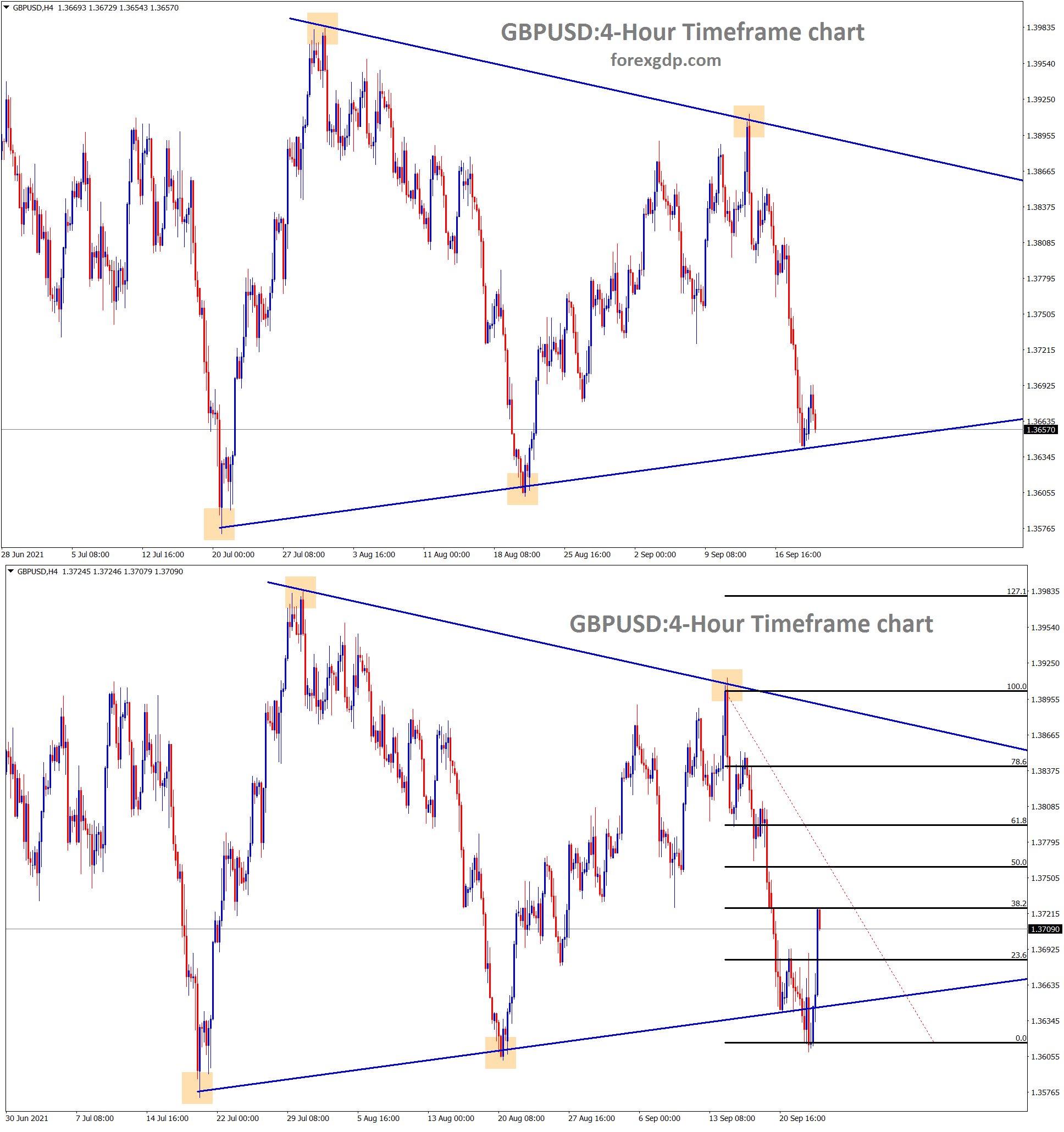 GBPUSD is rebounding from the low level of the symmetrical triangle and it reached 38 retracement now
