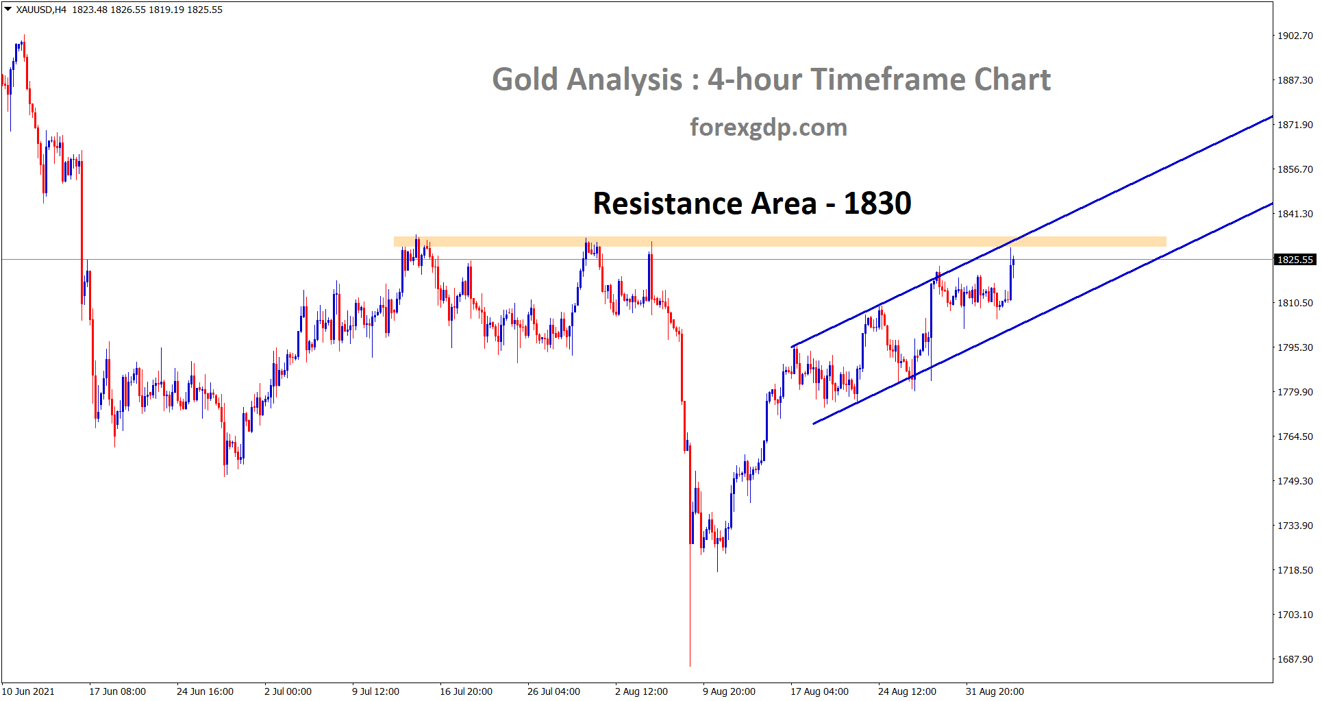 Gold has reached the horizontal resistance area while moving in an Ascending channel