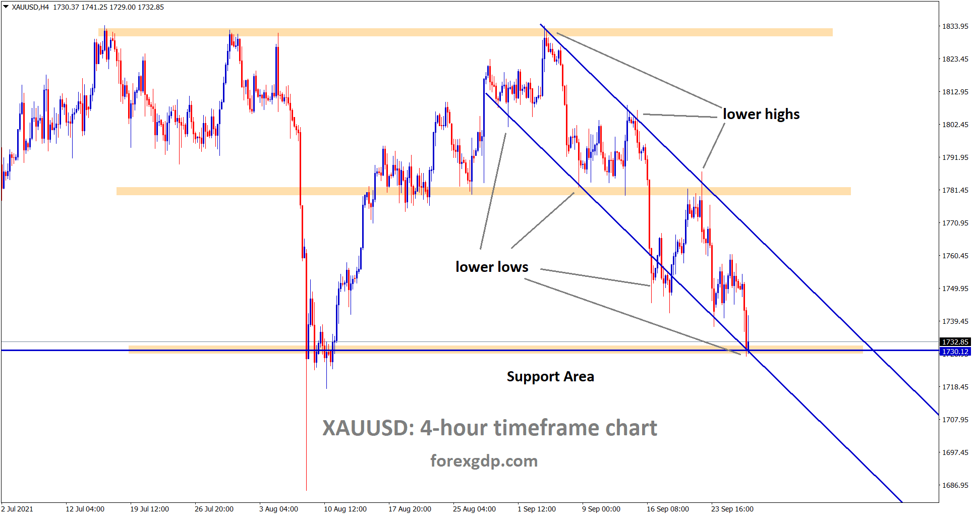 Gold has reached the horizontal support area and the lower low level of the descending channel