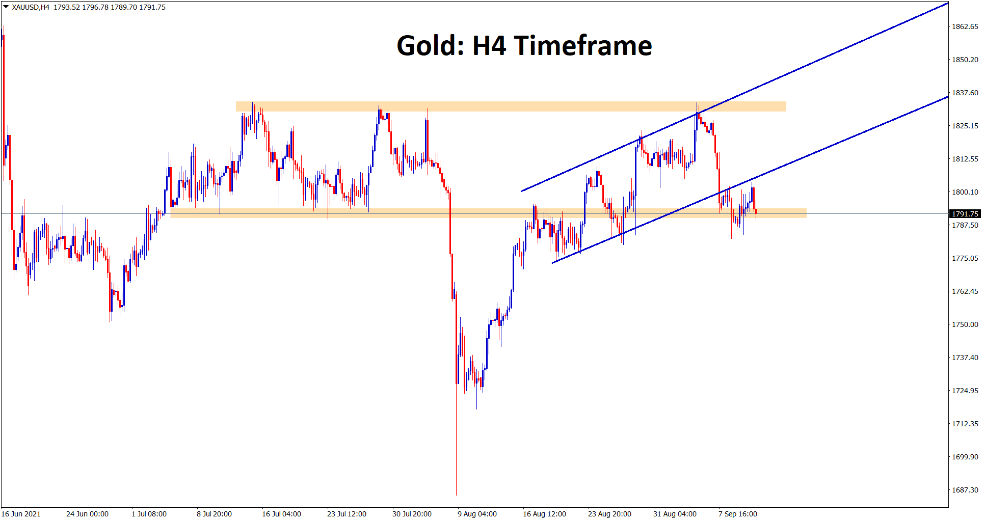 Gold is consolidating at the minor support area after breaking the ascending channel