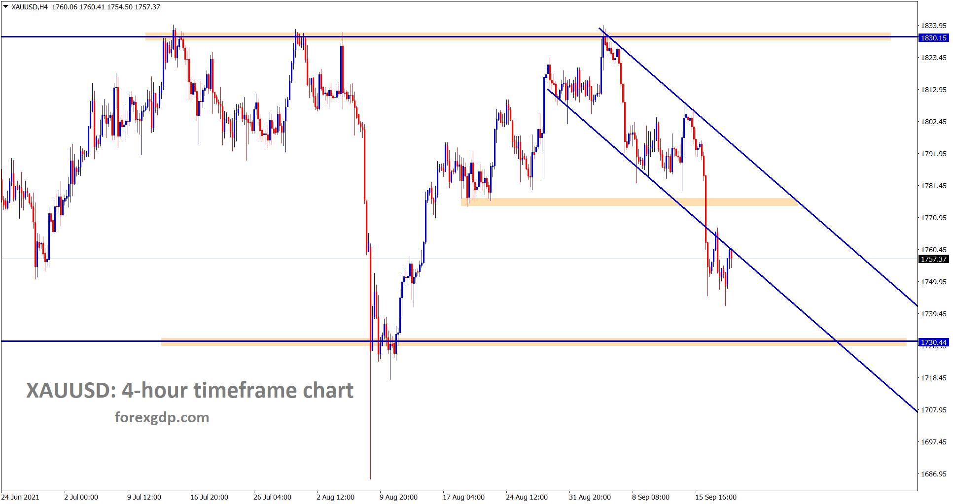 Gold is consolidating now after breaking the descending channel