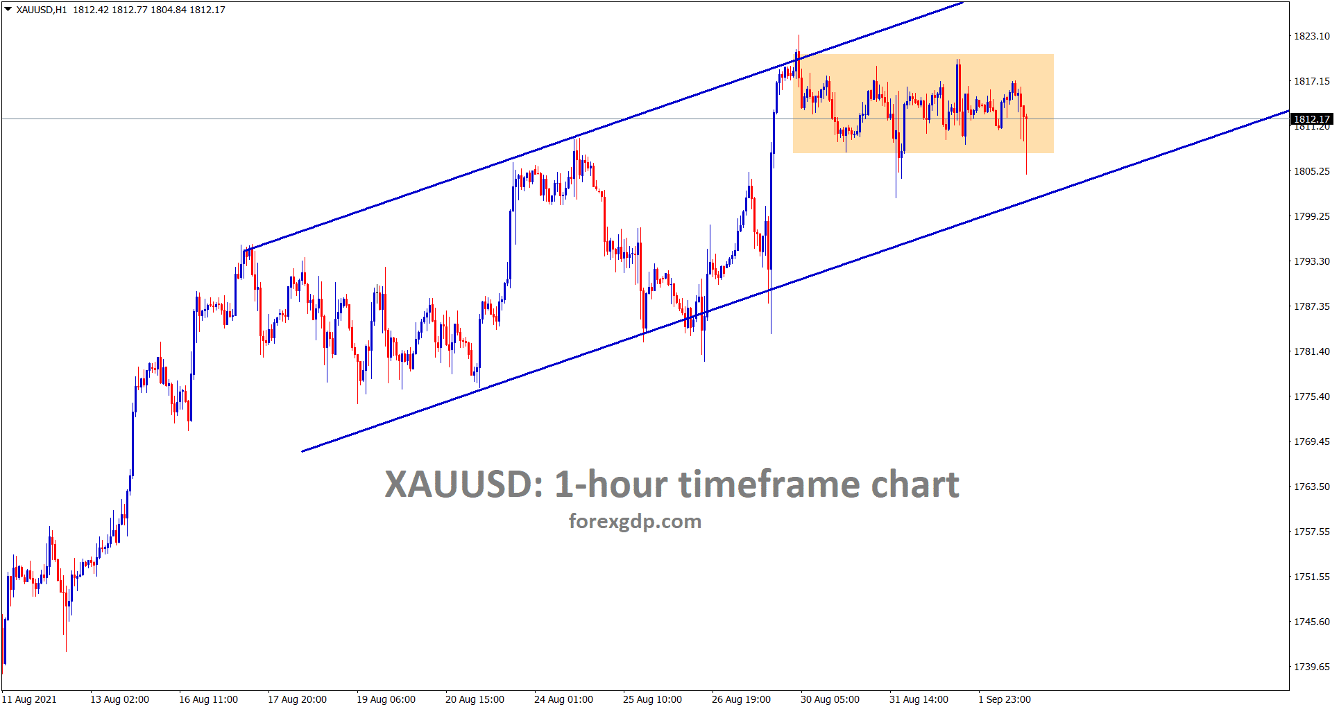 Gold is consolidating strongly in a minor ascending channel range wait for this channel breakout