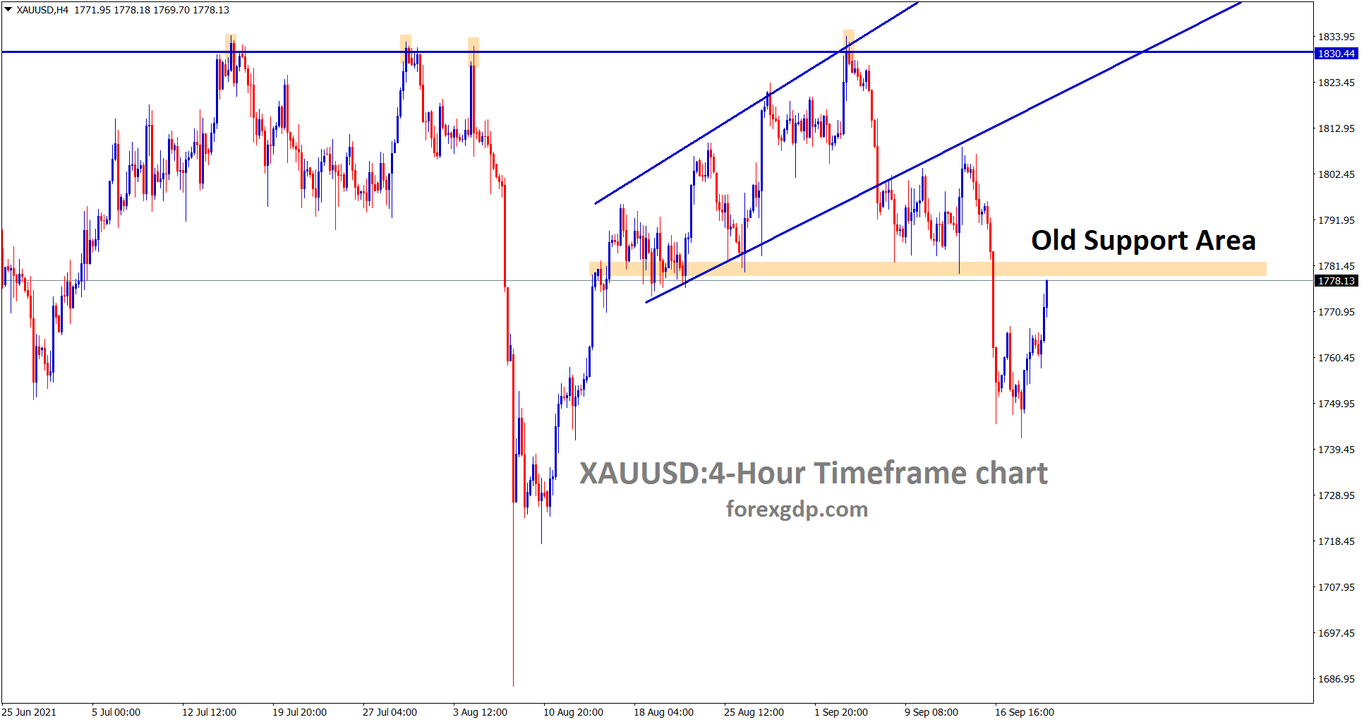 Gold is going to reach the old support area which may have chances to turn into new resistance however wait for the confirmation of reversal.