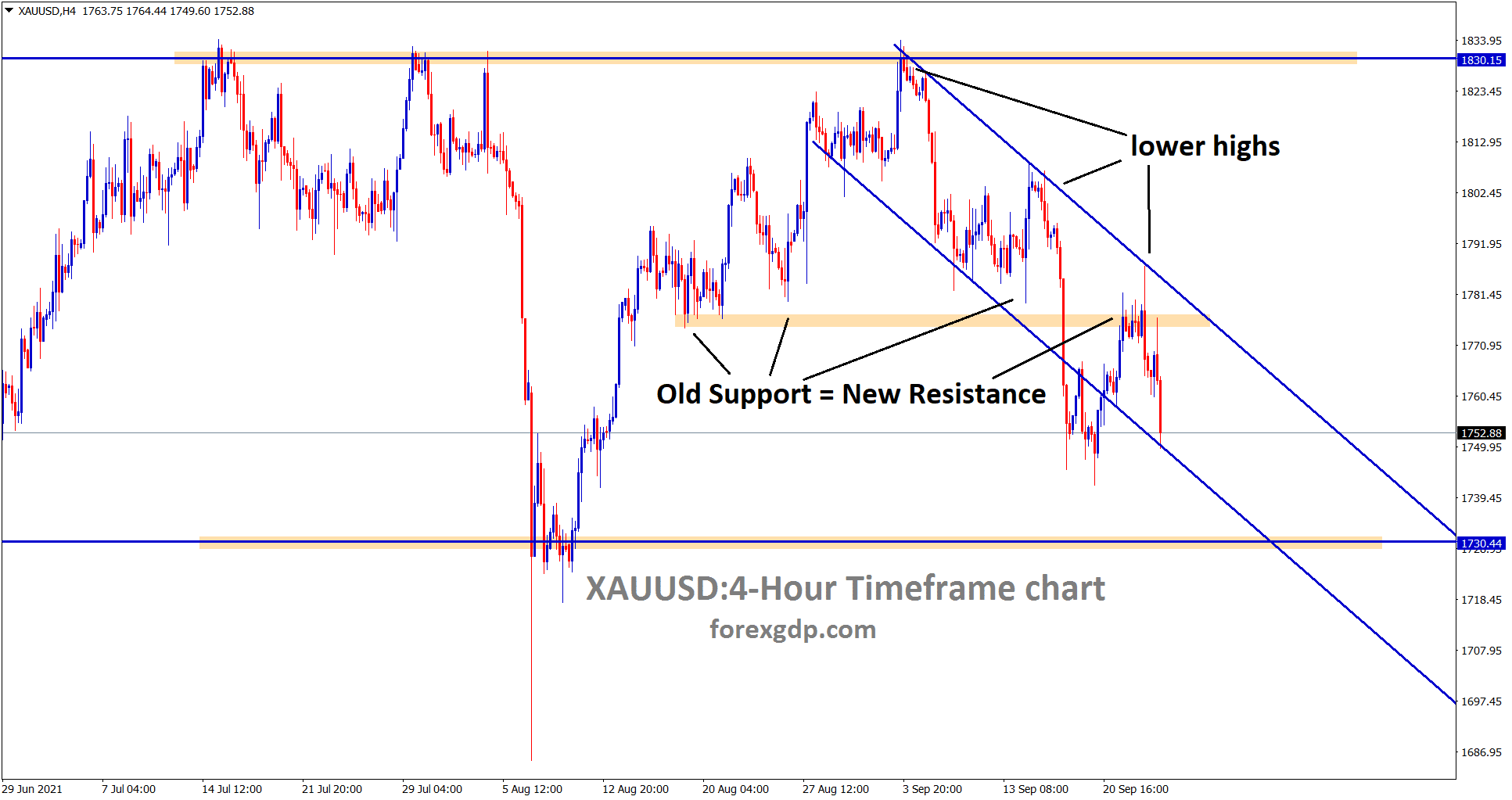 Gold is moving in a clear descending channel range