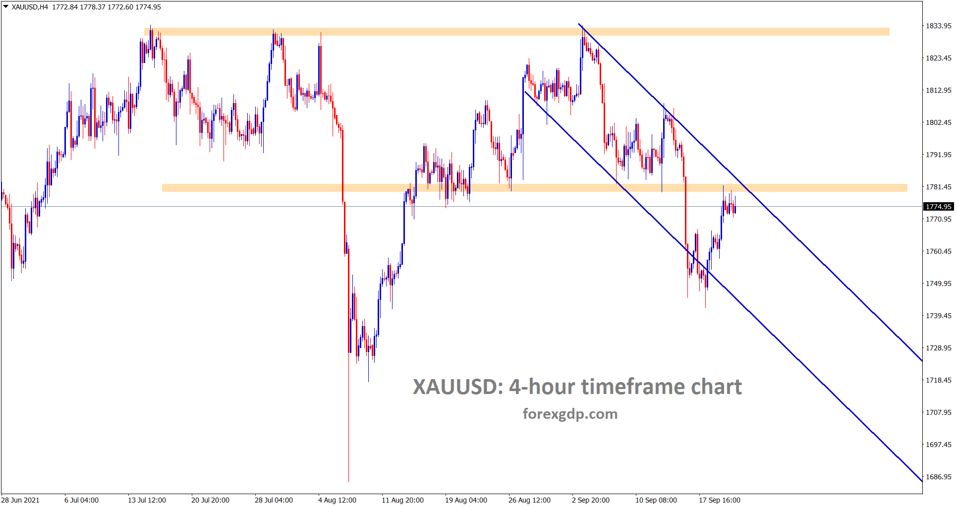 Gold is moving in a descending channel and also hits the previous horizontal support area which have chances to convert into new resistance