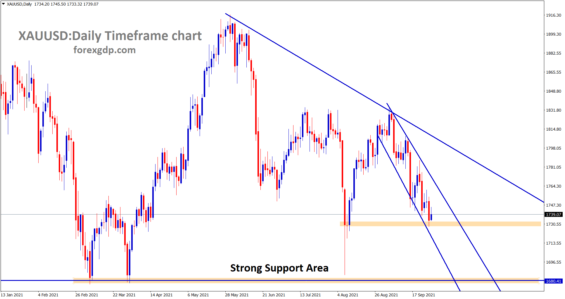Gold is moving in a descending channel if it falls down more it will fall to the strong support area 1680