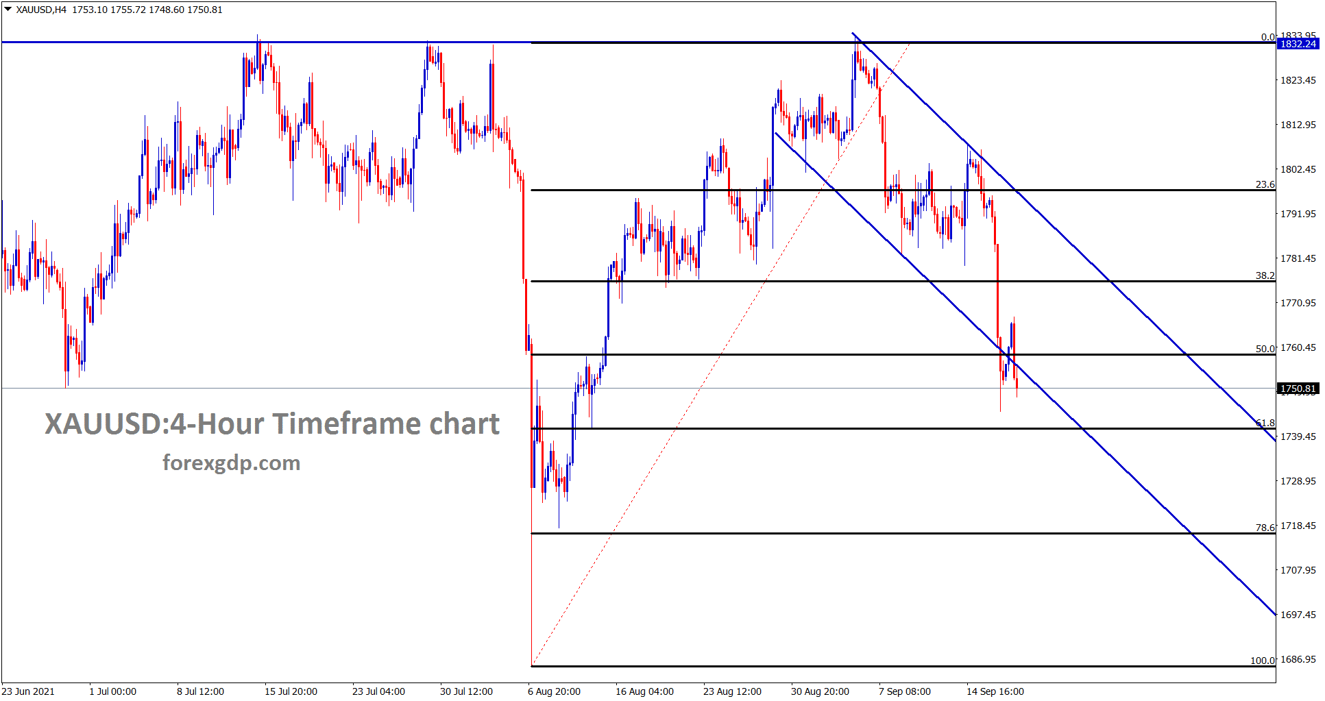 Gold is ranging between the 50 to 61 retracement zone