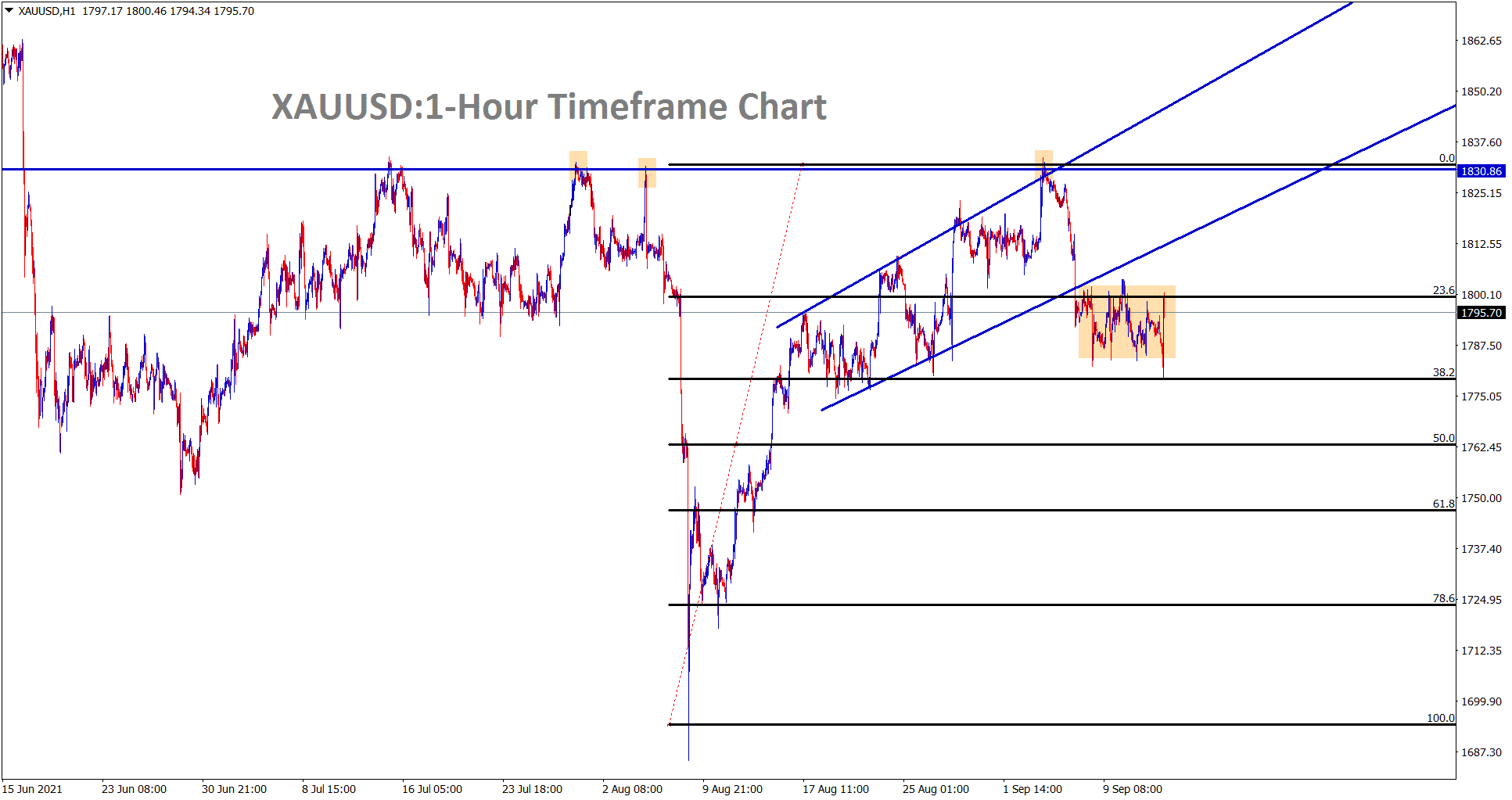 Gold is still consolidating between the support and resistance area in the hourly timeframe