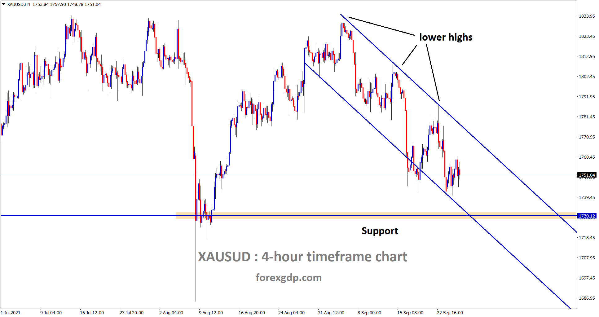 Gold is still moving in a Descending channel for a long time heading towards the support