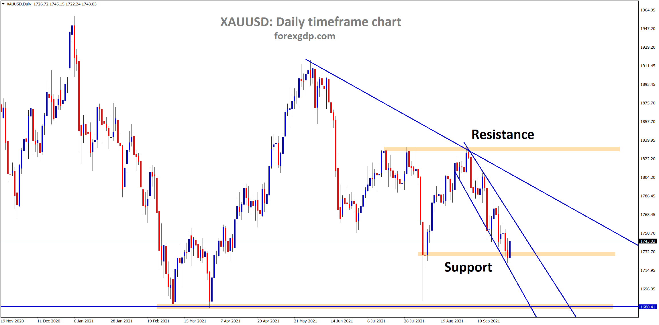 Gold price is rebounding from the horizontal support area and the lower low level of the minor descending channel