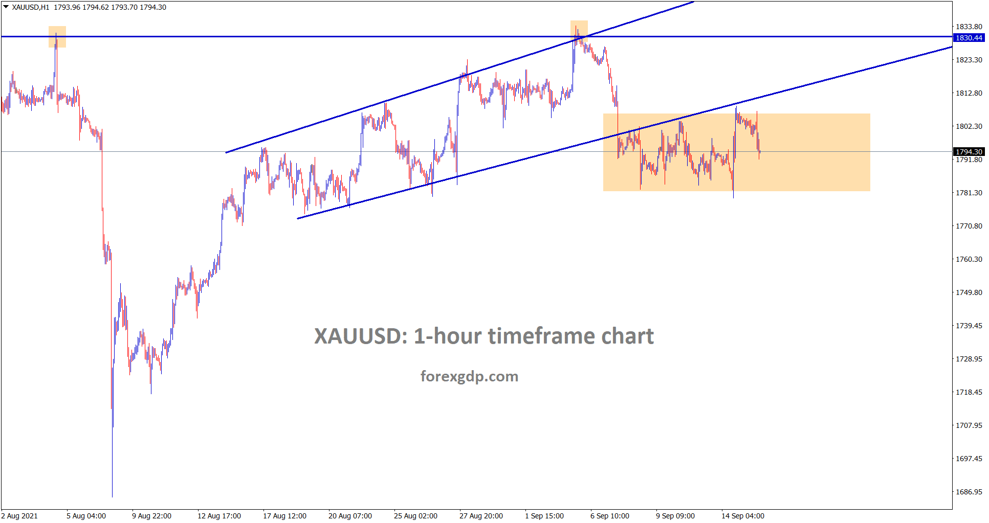 Gold price is still consolidating between the support resistance area