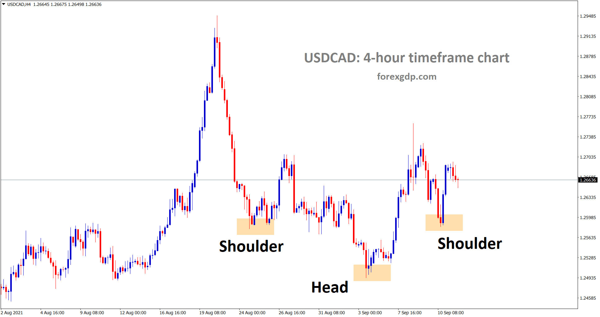 In another view USDCAD is trying to create a Inverse Head and Shoulder pattern