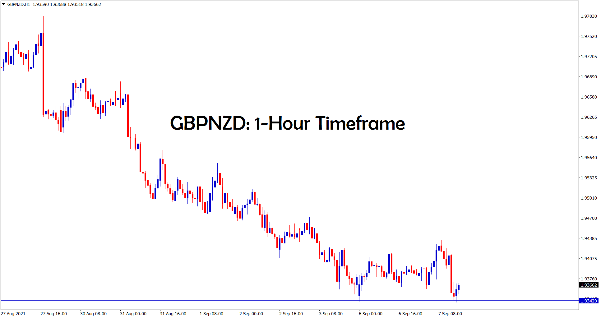 In the 1 hour timeframe GBPNZD is bouncing back from the support area