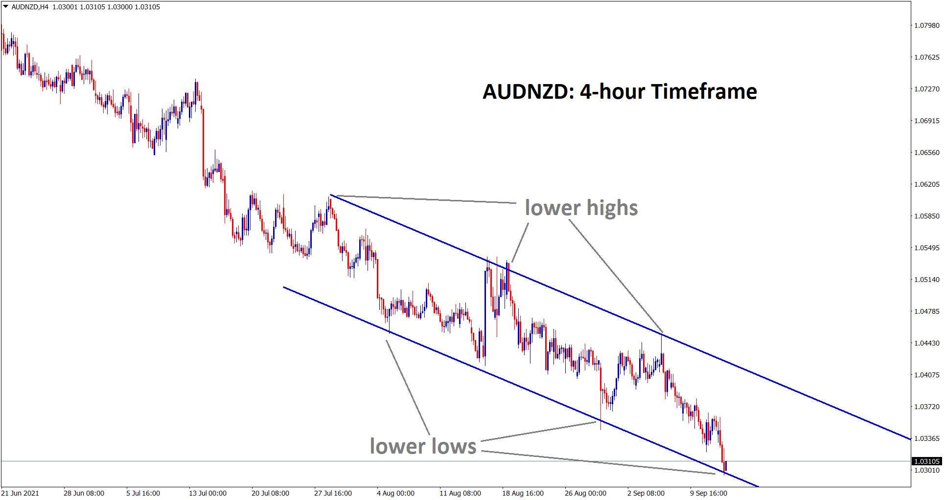 In the 4 hour timeframe AUDNZD is bouncing back from the lower low of the descending channel