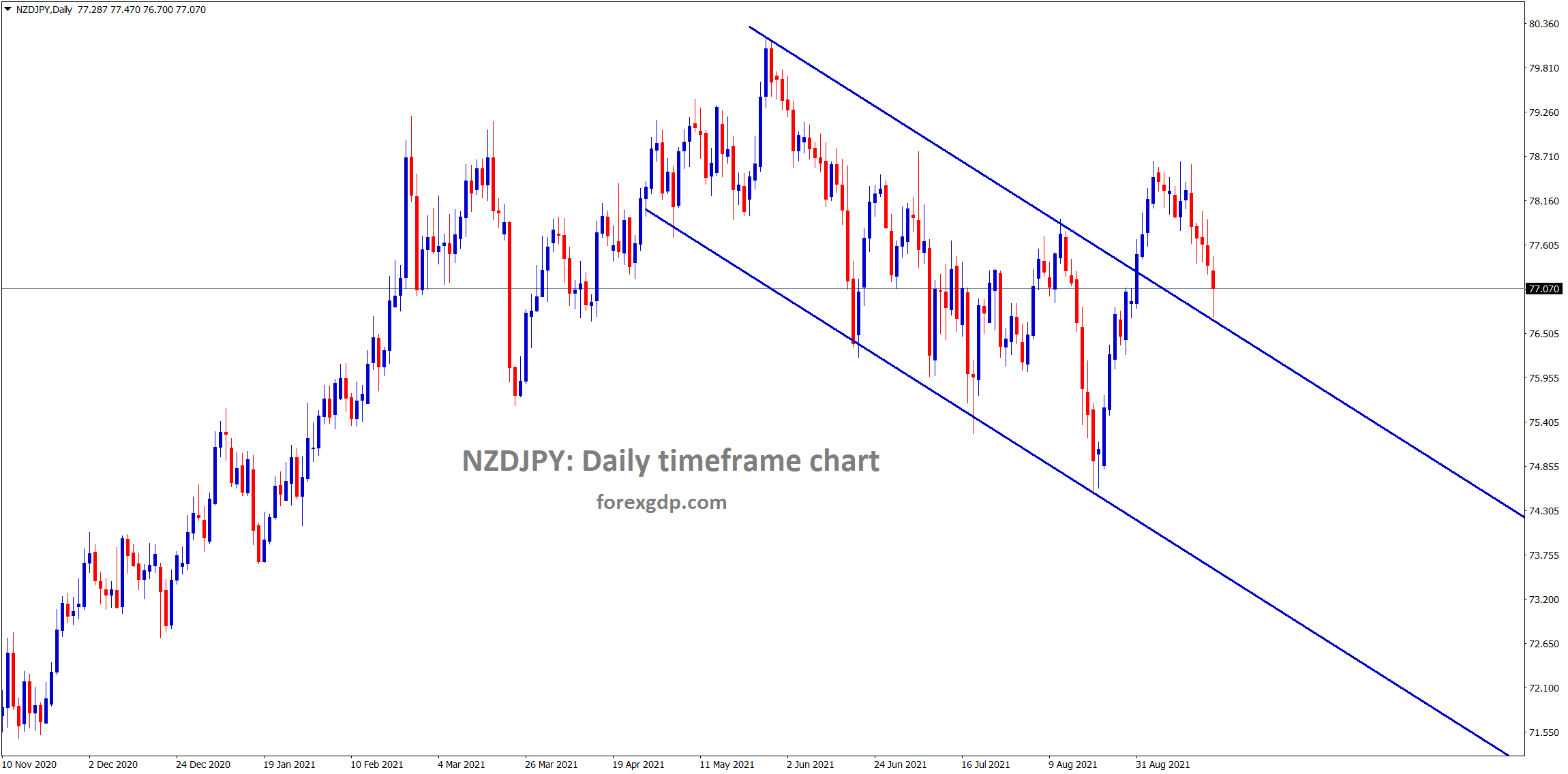 NZDJPY came to the retest zone of the broken descending channel