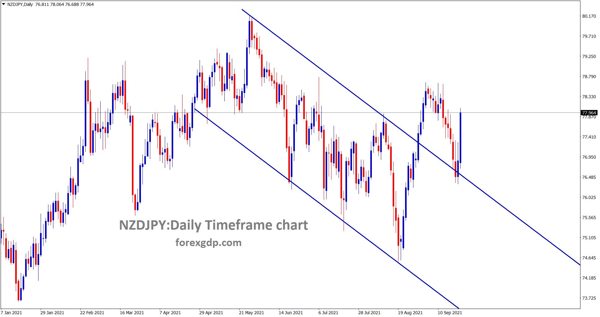 NZDJPY is rebounding now after retesting the broken descending channel