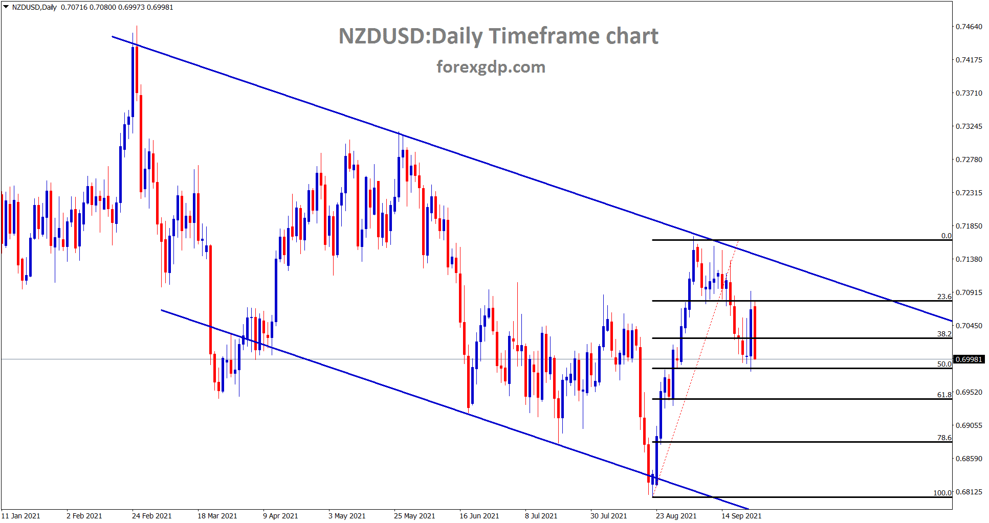 NZDUSD has made 50 retracement its now trying to fall further.