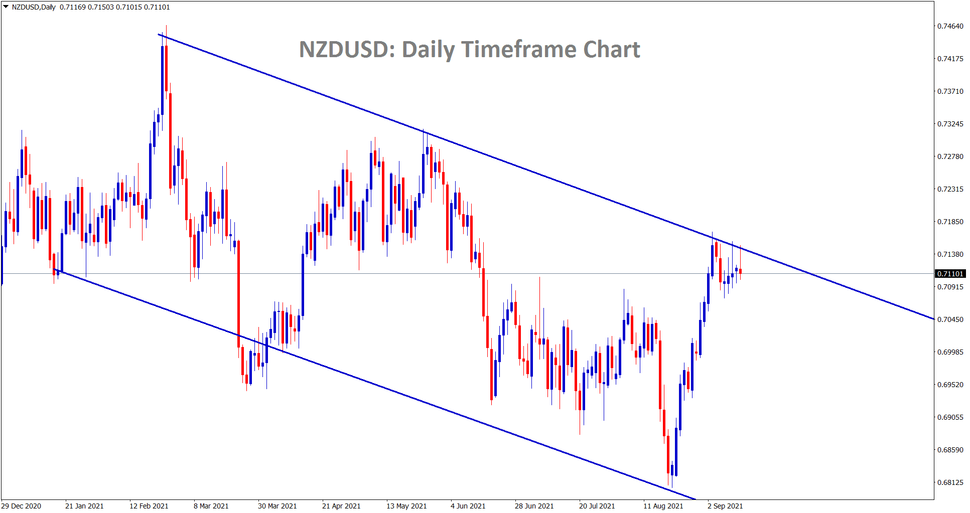 NZDUSD is consolidating at the lower high area of the descending channel line