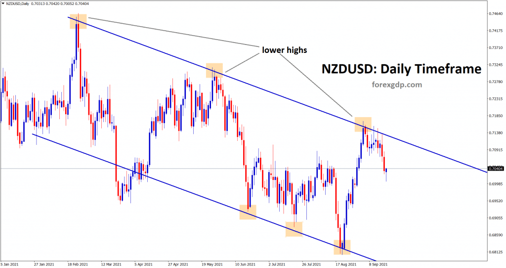 NZDUSD is falling from the lower high area of the downtrend line 1