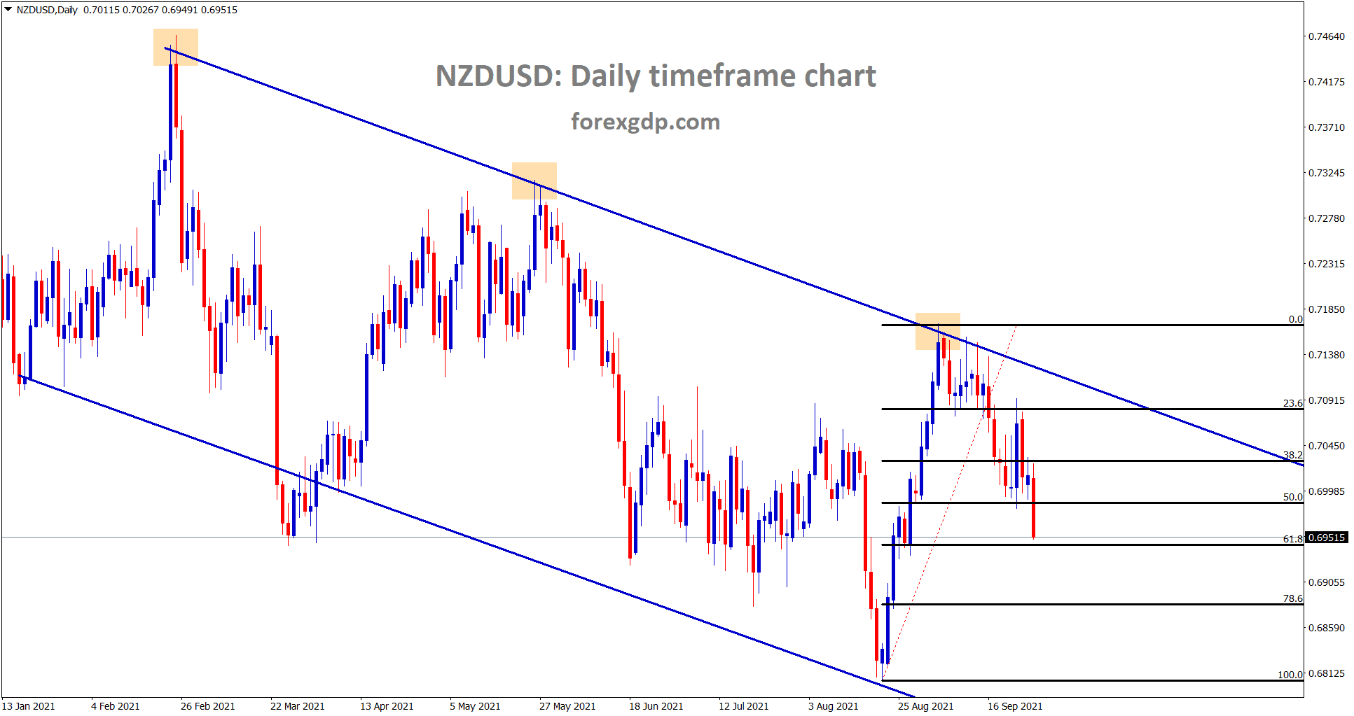 NZDUSD is moving in a descending channel falling towards the 61 retracement area