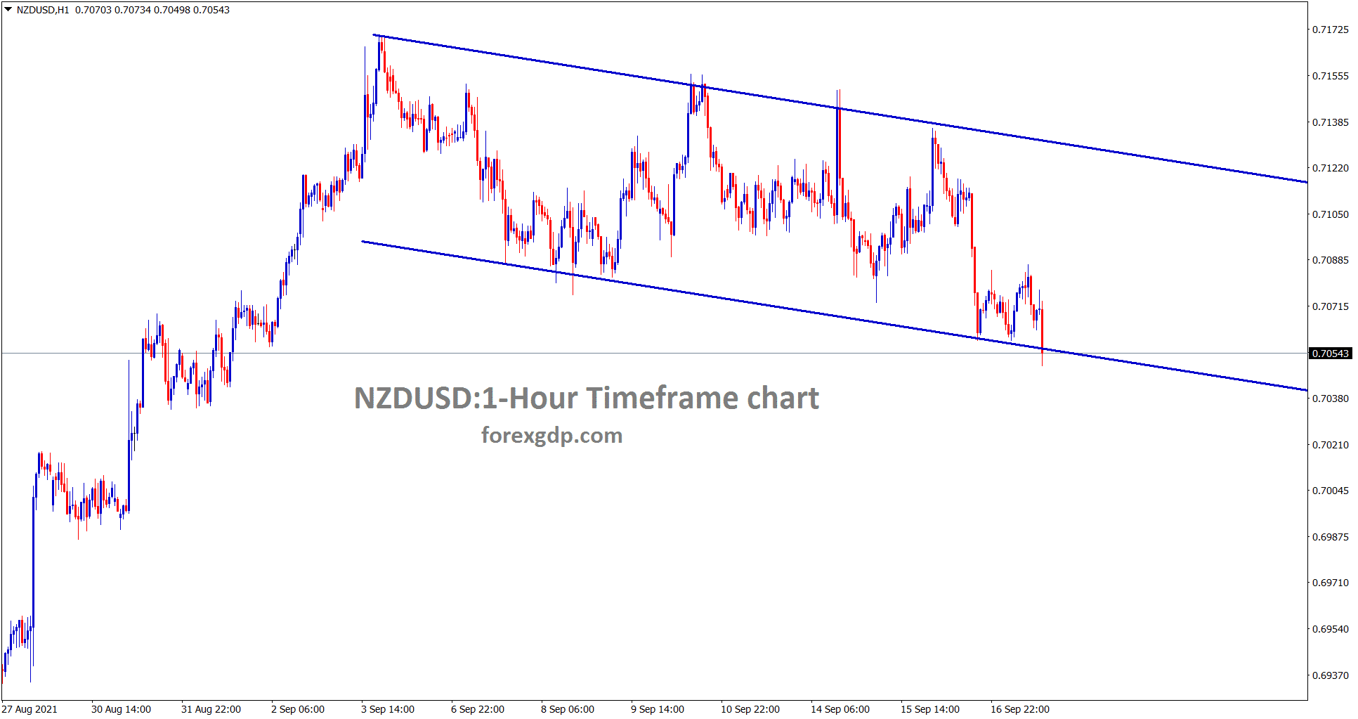 NZDUUSD is consolidating between the channel line