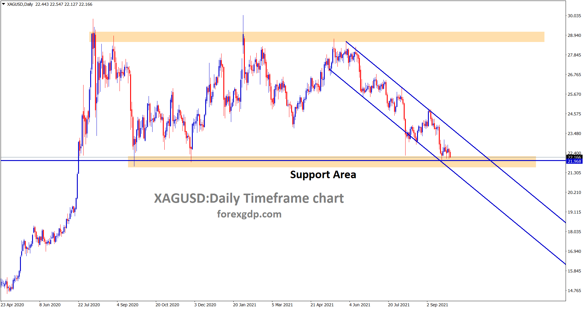 Silver is consolidating at the support area wait for breakout or reversal