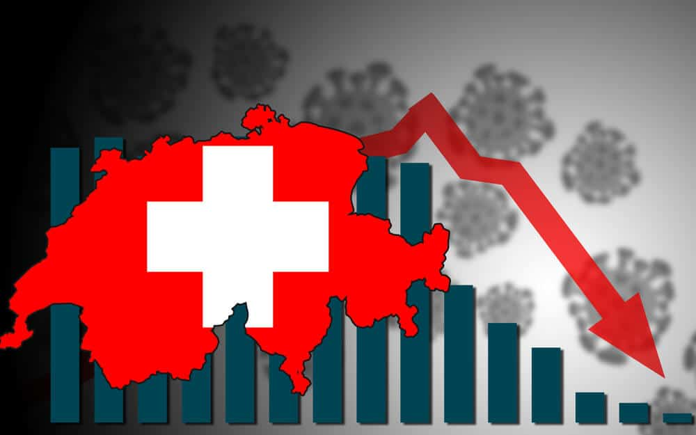 Swiss Franc made lower as Weaker Domestic data and Weaker vaccination