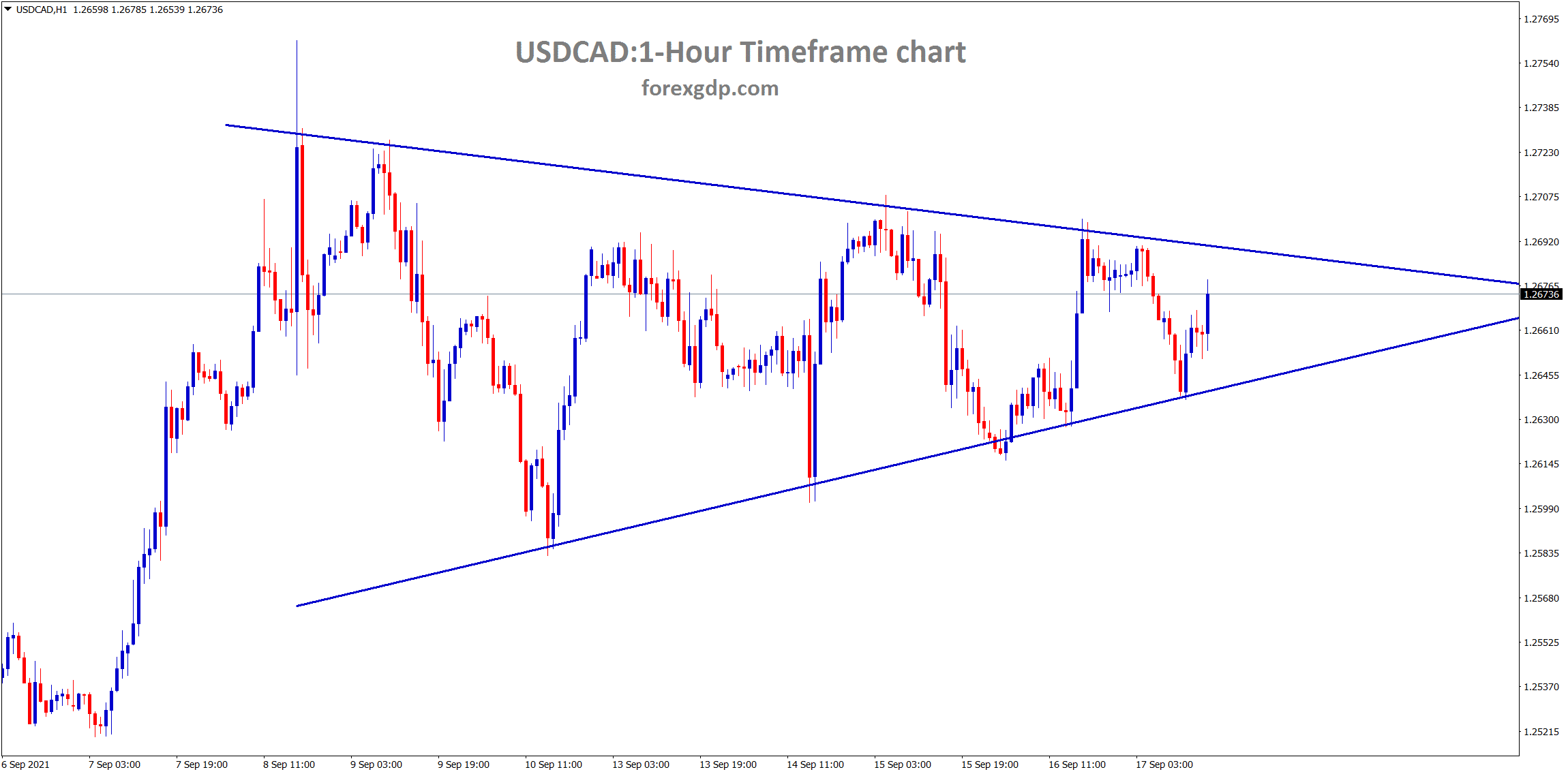 USDCAD has formed a clear symmetrical triangle pattern wait for the breakout as the triangle getting narrower