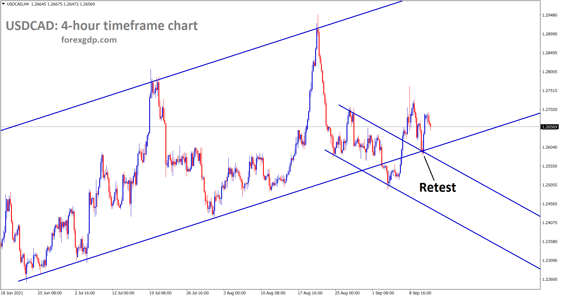 USDCAD has retested the minor descending channel line and bounces back