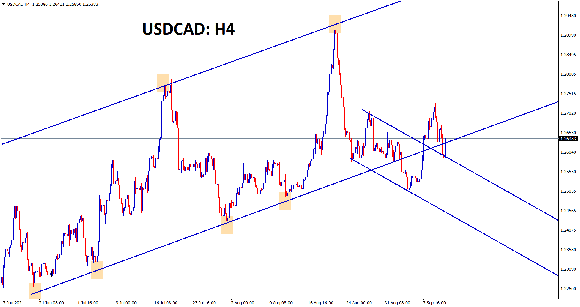 USDCAD has retested the recent broken minor descending channel and starts to rise up now